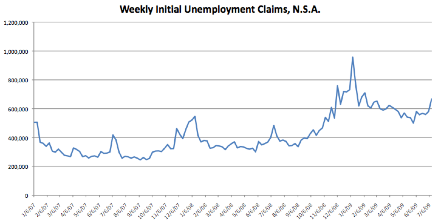 Initial Weekly Unemployment Claims, N.S.A., July 16 release