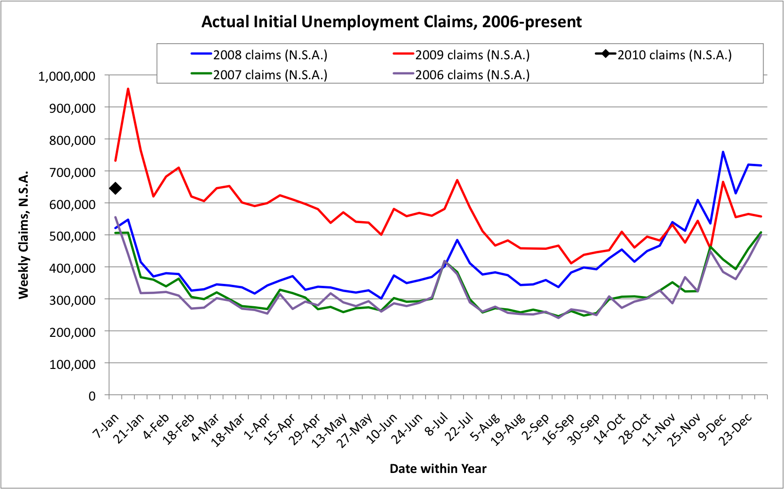 Weekly Unemployment Claims, 2006-2009, Not Seasonally Adjusted