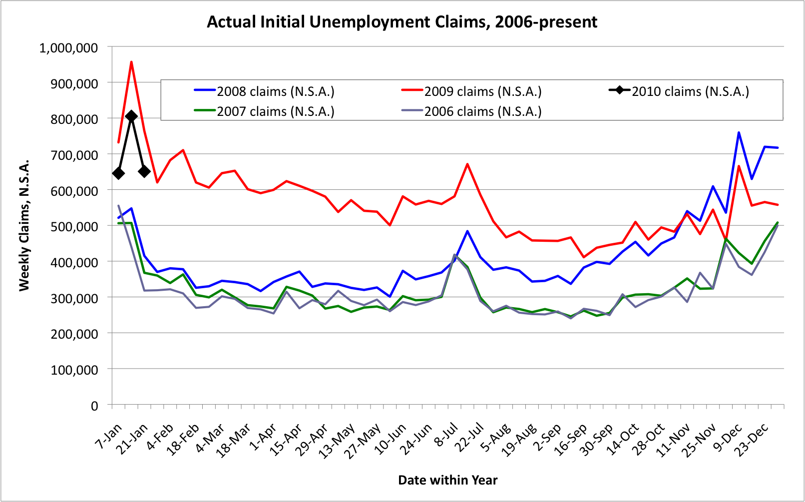 Weekly Unemployment Claims, N.S.A., 2006-present, 2010-01-21