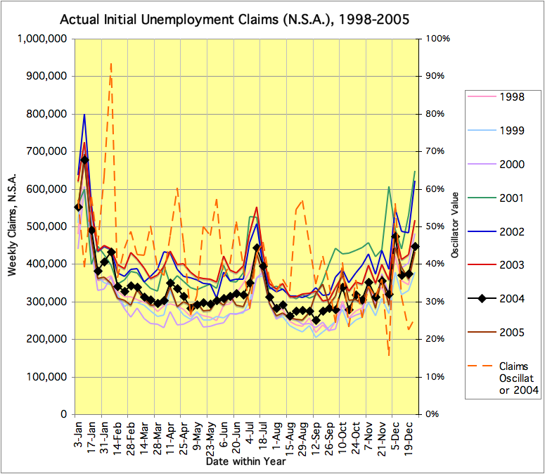 Weekly Claims, N.S.A., 1998-2005