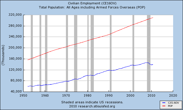 Total Population and Civilian Employment