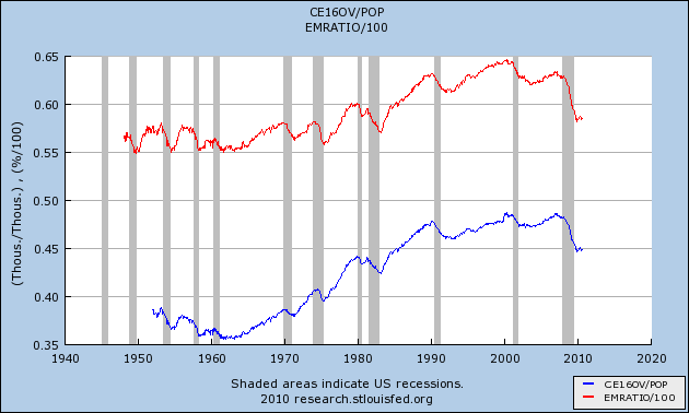 """EMRATIO"" and the Actual ""Civilian Employment"" to ""Total Population"" Ratio"