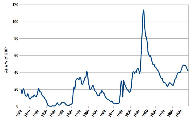 US Federal Public Debt, 1800-1999